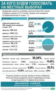 Расходы на подготовку и проведение местных выборов-2018 сокращены на 10%