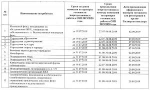Подготовка к отопительному сезону 2019-2020 года